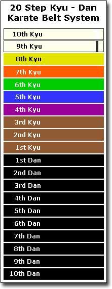 Karate Belts Rankings