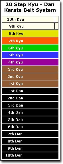 Karate Belts Rankings